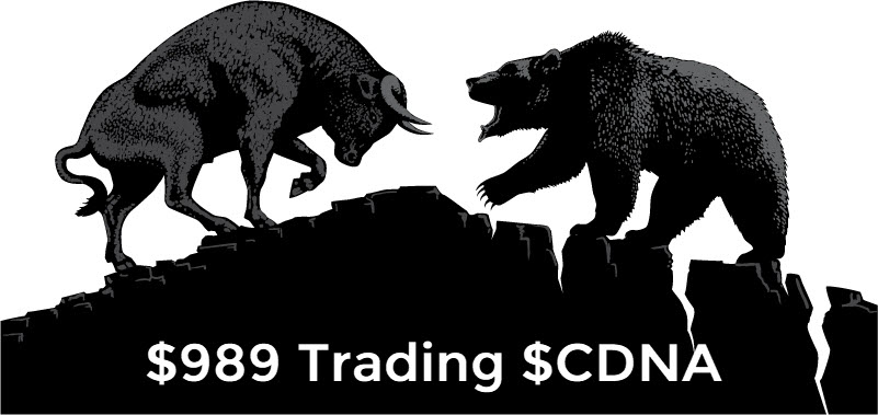 $989 Today Trading $CDNA